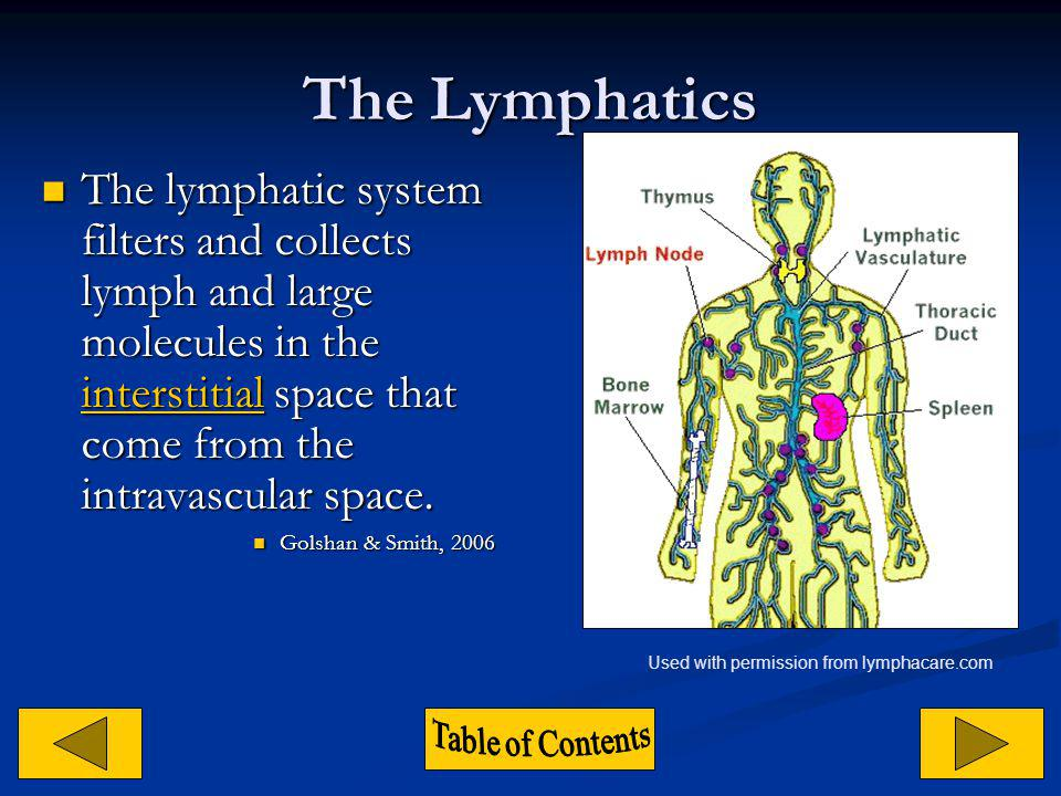 What is lymphedema.