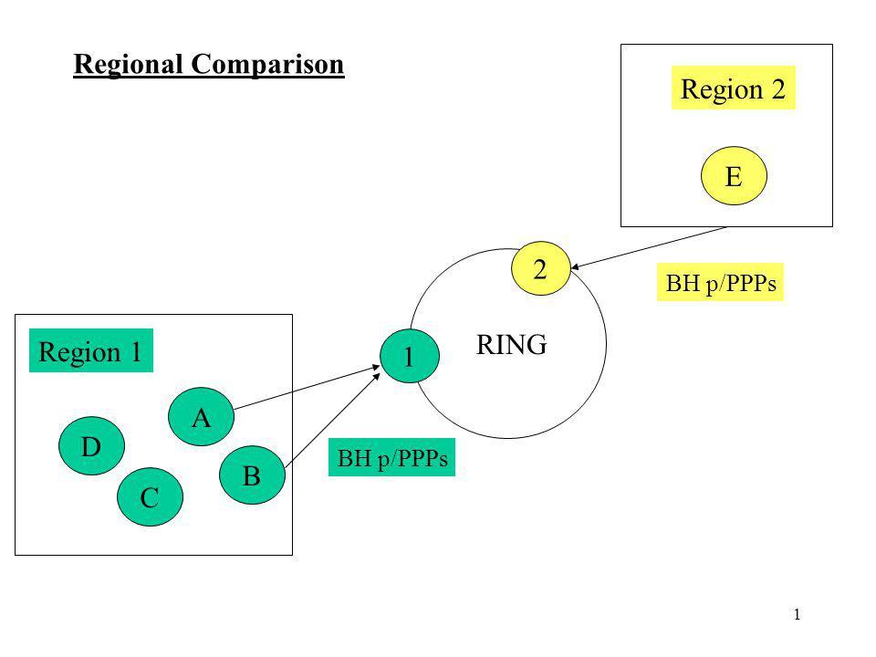1 A B C D E Region 1 Region 2 1 2 RING Regional Comparison BH p/PPPs