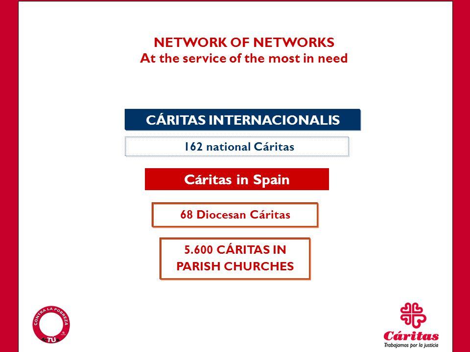 NETWORK OF NETWORKS At the service of the most in need CÁRITAS INTERNACIONALIS 162 national Cáritas 68 Diocesan Cáritas 5.600 CÁRITAS IN PARISH CHURCHES Cáritas in Spain