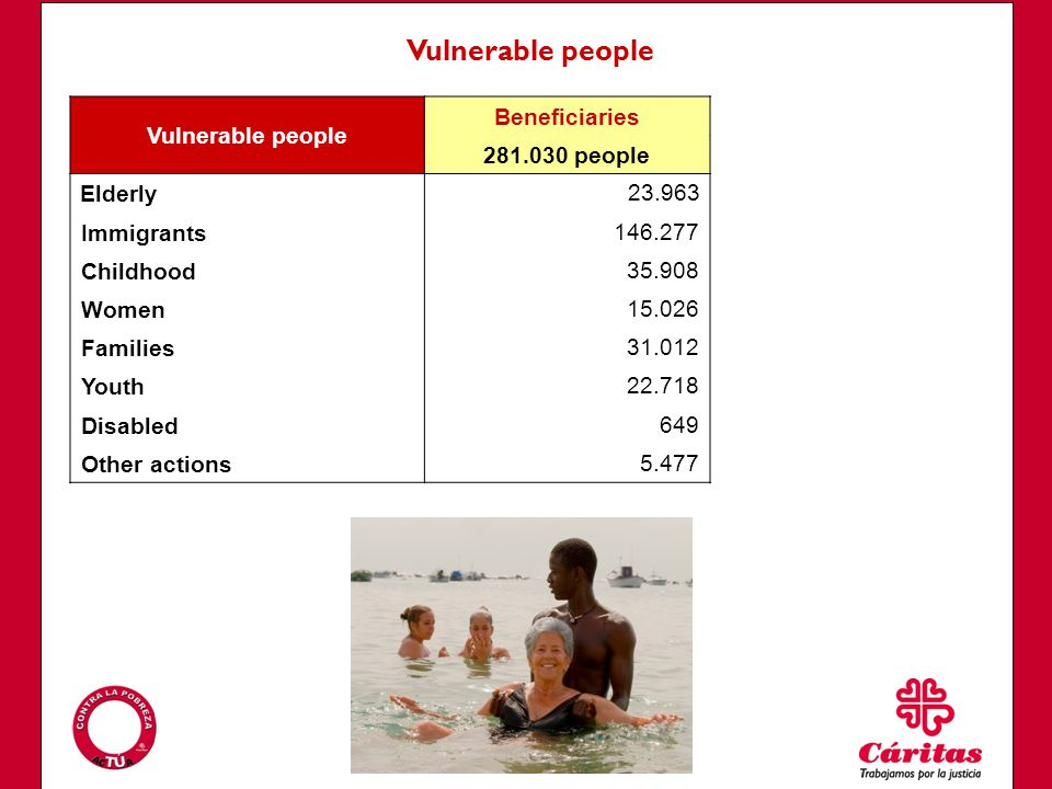 Vulnerable people Beneficiaries 281.030 people Elderly23.963 Immigrants146.277 Childhood35.908 Women15.026 Families31.012 Youth22.718 Disabled649 Other actions5.477 Vulnerable people
