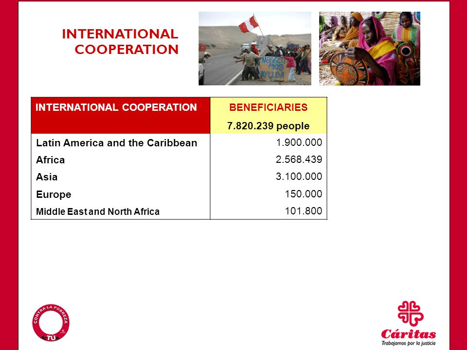 INTERNATIONAL COOPERATIONBENEFICIARIES 7.820.239 people Latin America and the Caribbean1.900.000 Africa2.568.439 Asia3.100.000 Europe150.000 Middle East and North Africa 101.800 INTERNATIONAL COOPERATION
