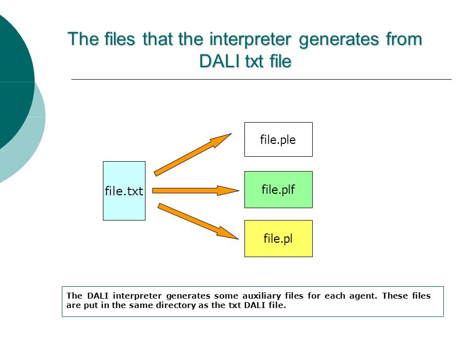 The files that the interpreter generates from DALI txt file file.txt file.ple file.plf file.pl The DALI interpreter generates some auxiliary files for each agent.
