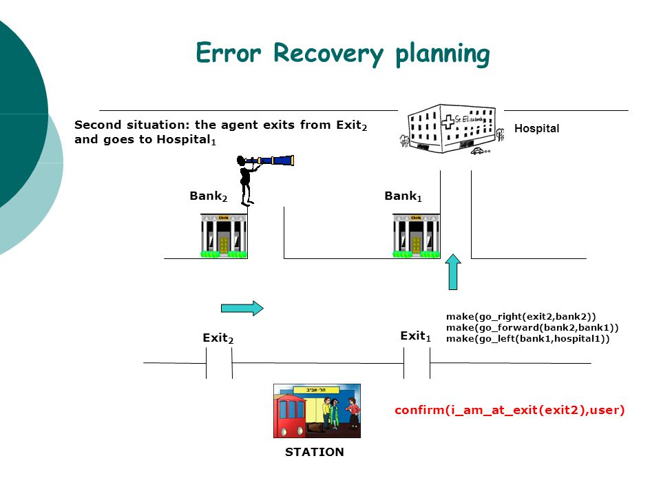 Error Recovery planning STATION Exit 2 Exit 1 Bank 2 Bank 1 Hospital make(go_right(exit2,bank2)) make(go_forward(bank2,bank1)) make(go_left(bank1,hospital1)) Second situation: the agent exits from Exit 2 and goes to Hospital 1 confirm(i_am_at_exit(exit2),user)