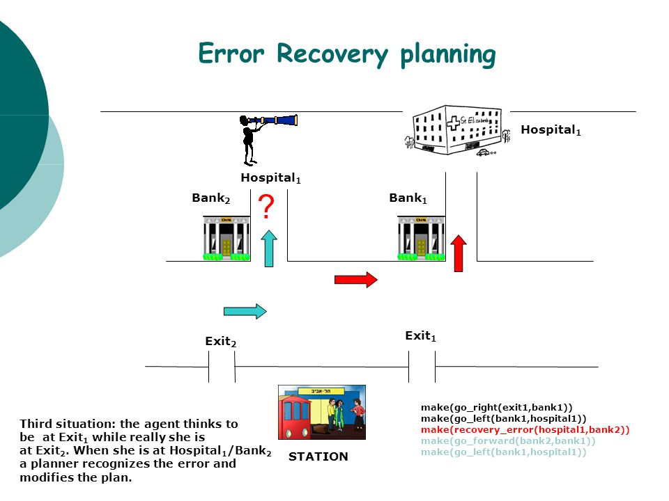 Error Recovery planning STATION Exit 2 Exit 1 Bank 2 Bank 1 Hospital 1 Third situation: the agent thinks to be at Exit 1 while really she is at Exit 2.