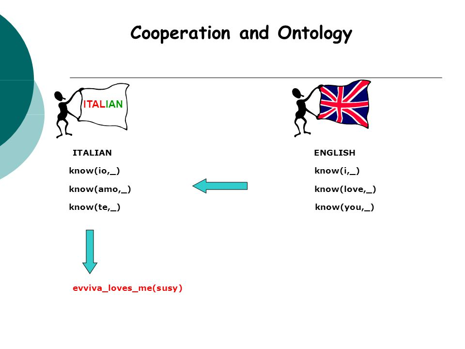 ITALIAN Cooperation and Ontology ITALIANENGLISH know(io,_) know(amo,_) know(te,_) know(i,_) know(love,_) know(you,_) evviva_loves_me(susy)