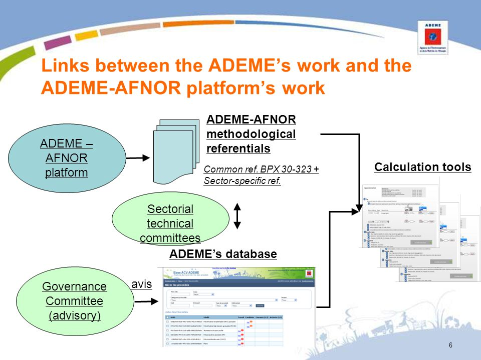 6 Sectorial technical committees ADEME – AFNOR platform Links between the ADEMEs work and the ADEME-AFNOR platforms work ADEME-AFNOR methodological re