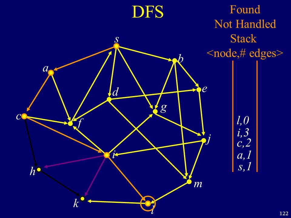 122 DFS s a c h k f i l m j e b g d s,1 Found Not Handled Stack a,1 c,2 i,3 l,0