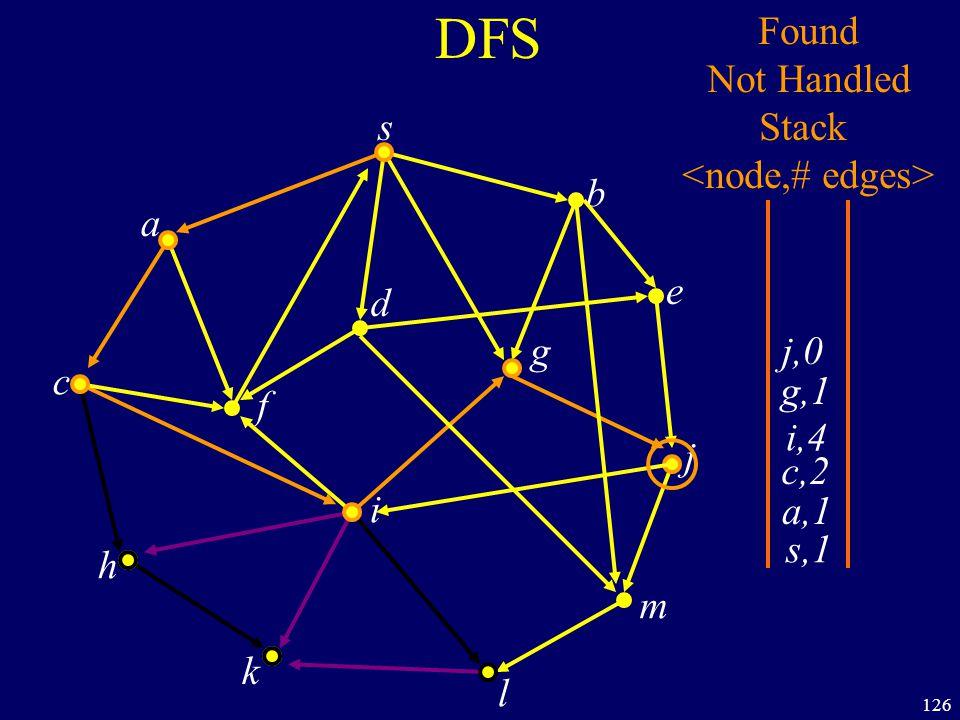 126 DFS s a c h k f i l m j e b g d s,1 Found Not Handled Stack a,1 c,2 i,4 g,1 j,0
