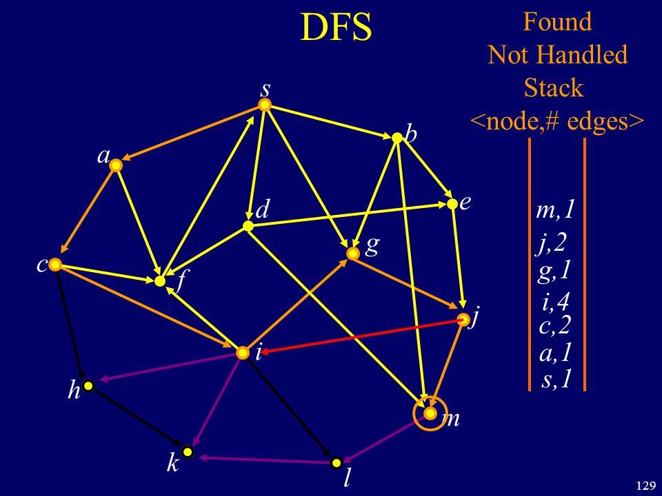 129 DFS s a c h k f i l m j e b g d s,1 Found Not Handled Stack a,1 c,2 i,4 g,1 j,2 m,1