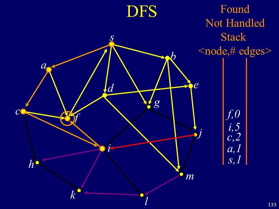133 DFS s a c h k f i l m j e b g d s,1 Found Not Handled Stack a,1 c,2 i,5 f,0