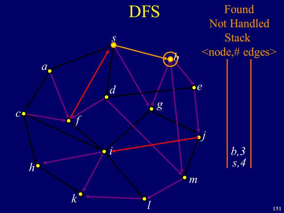 151 DFS s a c h k f i l m j e b g d s,4 Found Not Handled Stack b,3