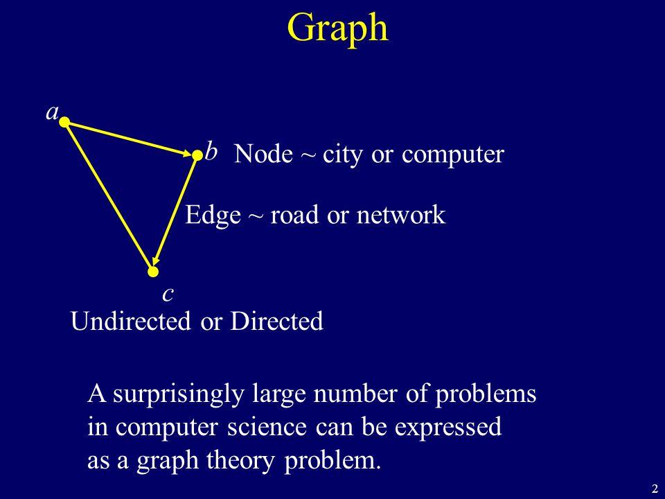 83 s c b Dijkstra s a d f ij h e g 40 1 10 2 1 6 8 1 2 30 3 d=1d=1 d= d=10 d=0d=0 d=40 d= d=30 30 1 15 2 2 3 d= 3