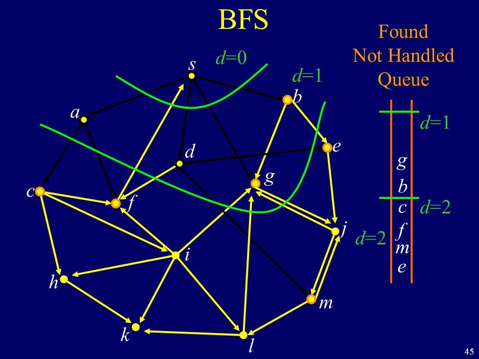 45 BFS s a c h k f i l m j e b g d Found Not Handled Queue b g c f m e d=0 d=1 d=2 d=1 d=2