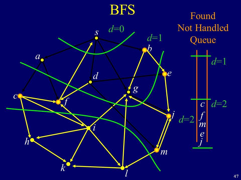 47 BFS s a c h k f i l m j e b g d Found Not Handled Queue d=0 d=1 d=2 j c f m e d=1 d=2