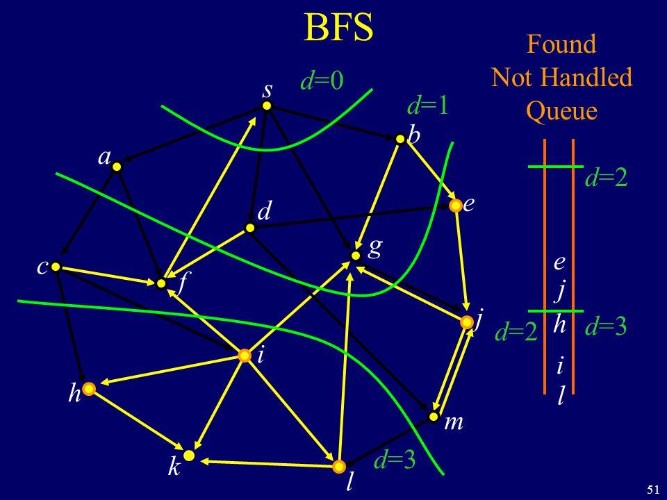 51 BFS s a c h k f i l m j e b g d Found Not Handled Queue e j h i l d=0 d=1 d=2 d=3 d=2 d=3