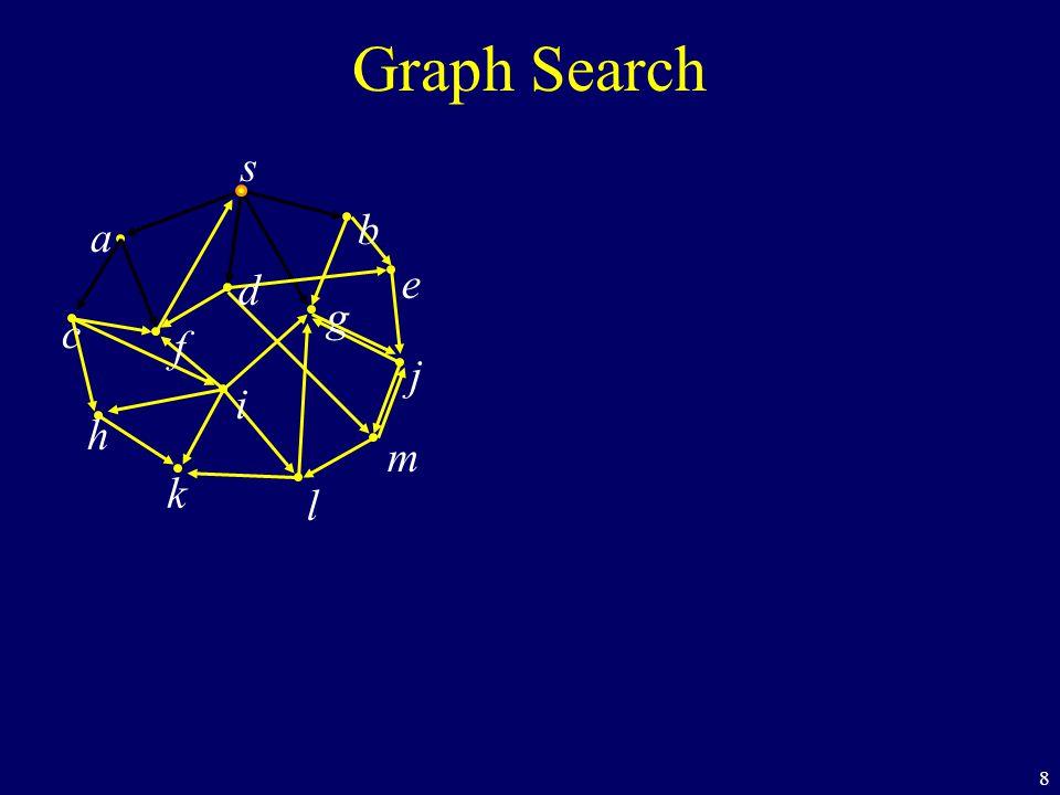 49 BFS s a c h k f i l m j e b g d Found Not Handled Queue f m e j h i d=0 d=1 d=2 d=3 d=2 d=3