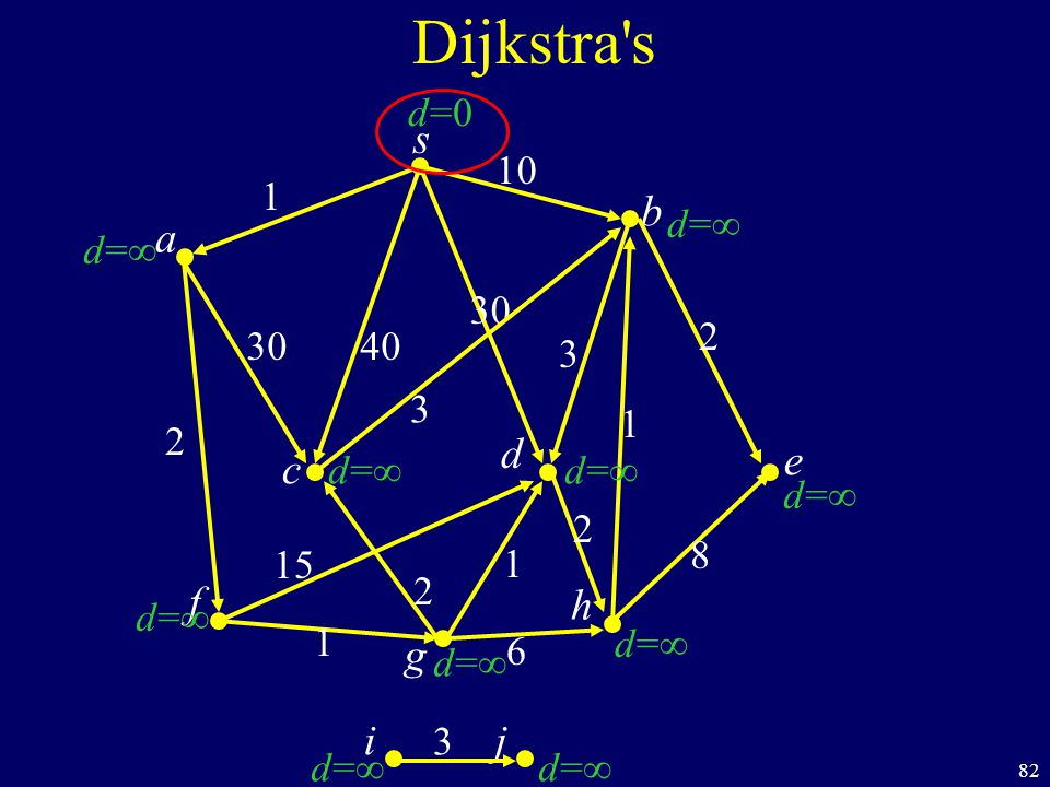 82 s c b Dijkstra s a d f ij h e g 40 1 10 2 15 1 2 6 8 1 2 30 3 d= d=0d=0 30 1 2 3 3