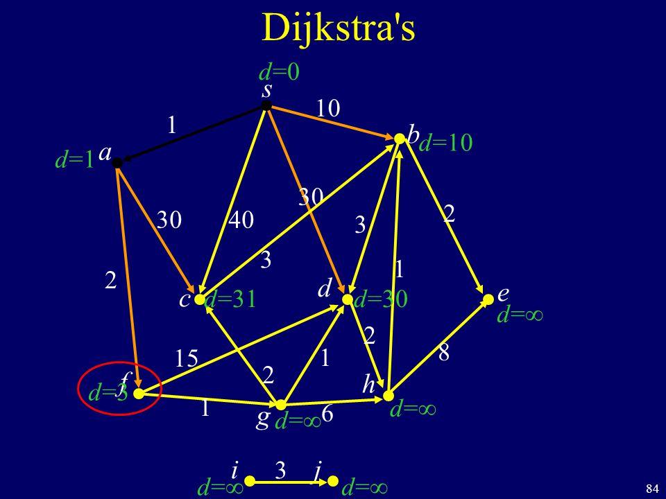84 s c b Dijkstra s a d f ij h e g 40 1 10 2 1 1 6 8 1 2 30 3 d=1d=1 d=3d=3 d= d=10 d=0d=0 d=31 d= d=30 30 15 2 2 3 3