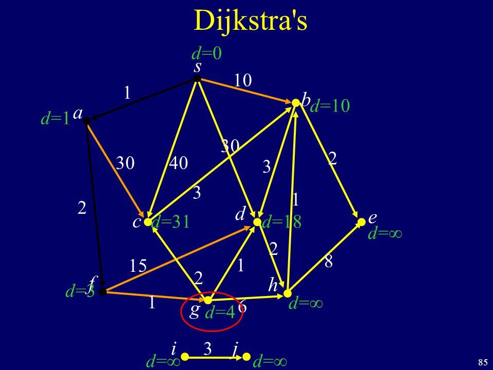 85 s c b Dijkstra s a d f ij h e g 40 1 10 2 1 1 6 8 1 2 30 3 d=1d=1 d=3d=3 d= d=10 d=0d=0 d=31 d=4d=4 d=18 30 15 2 2 3 3
