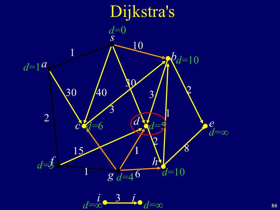86 s c b Dijkstra s a d f ij h e g 40 1 10 2 1 1 6 8 1 2 30 3 d=1d=1 d=3d=3 d= d=10 d= d=10 d=0d=0 d=6d=6 d=4d=4 d=5d=5 30 1 15 2 3 3
