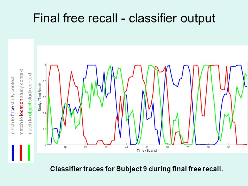 Final free recall - classifier output match to face study context match to location study context match to object study context Classifier traces for Subject 9 during final free recall.