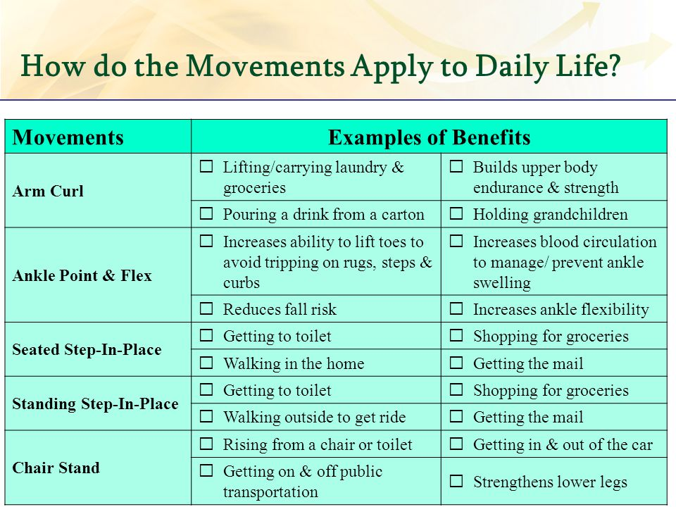 How do the Movements Apply to Daily Life? MovementsExamples of Benefits Arm Curl Lifting/carrying laundry & groceries Builds upper body endurance & st