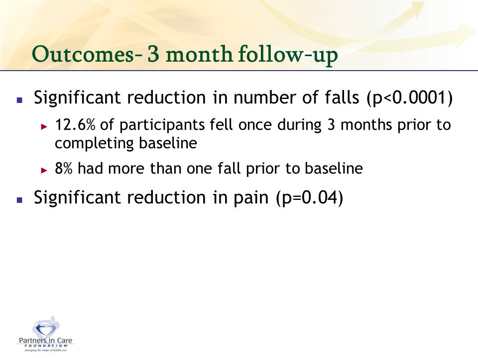 Outcomes- 3 month follow-up Significant reduction in number of falls (p<0.0001) 12.6% of participants fell once during 3 months prior to completing ba