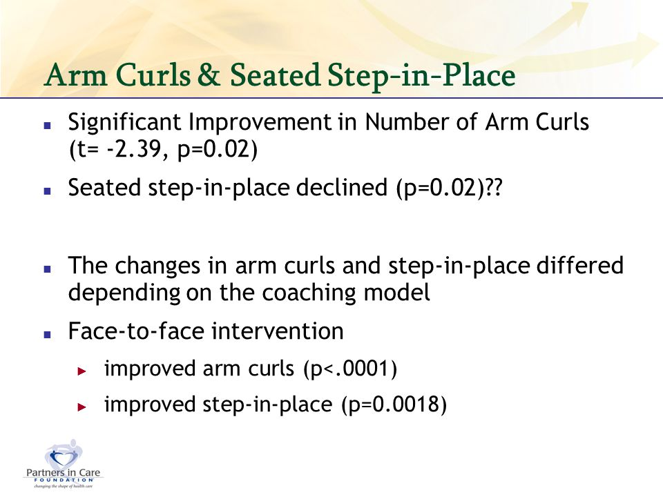 Arm Curls & Seated Step-in-Place Significant Improvement in Number of Arm Curls (t= -2.39, p=0.02) Seated step-in-place declined (p=0.02)?? The change