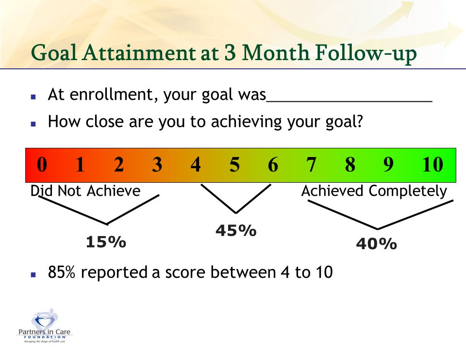 Goal Attainment at 3 Month Follow-up At enrollment, your goal was___________________ How close are you to achieving your goal? Did Not Achieve Achieve