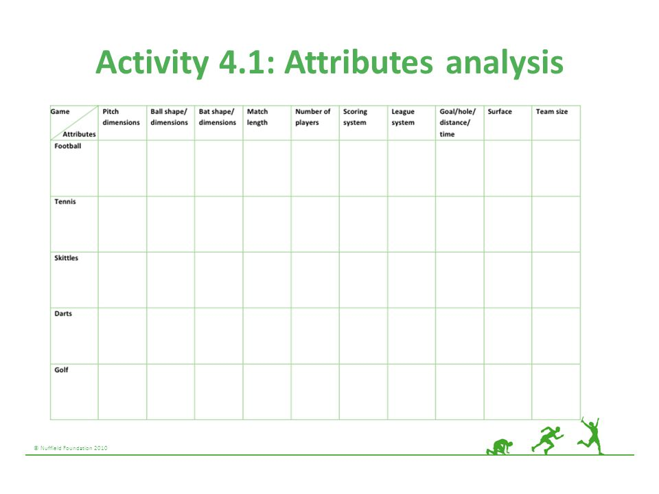 © Nuffield Foundation 2010 Activity 4.1: Attributes analysis