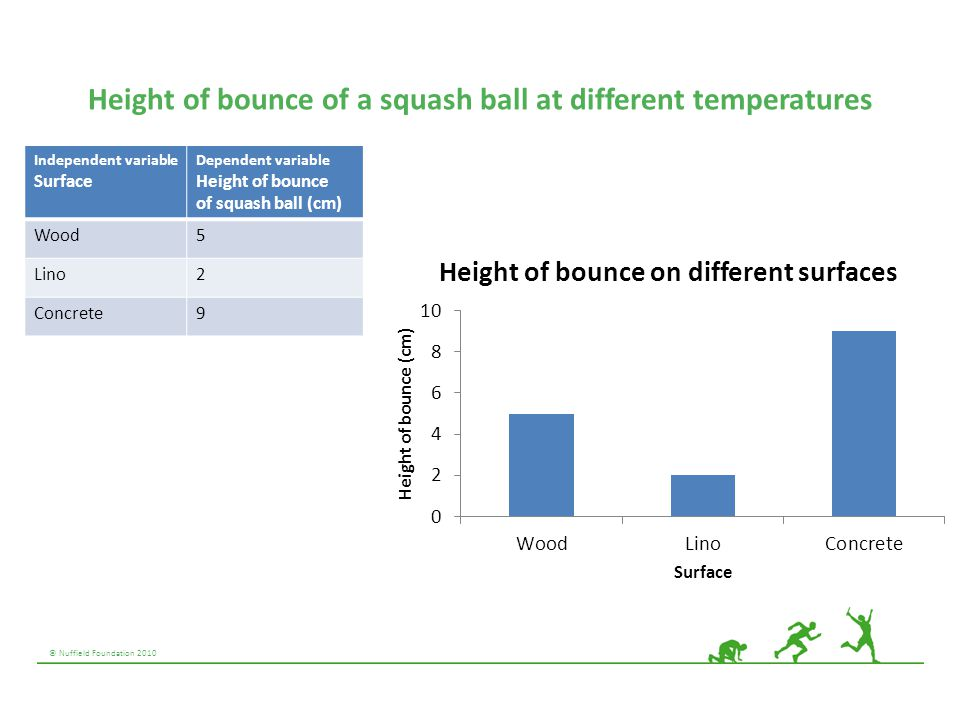 © Nuffield Foundation 2010 Height of bounce of a squash ball at different temperatures Independent variable Surface Dependent variable Height of bounc