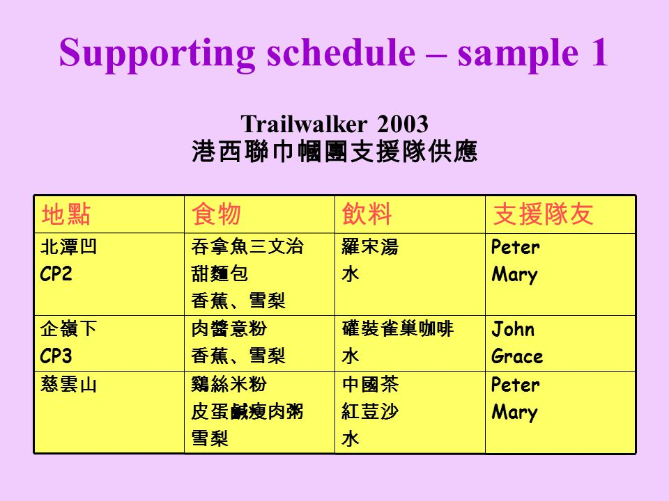 Supporting schedule – sample 1 Peter Mary John Grace CP3 Peter Mary CP2 Trailwalker 2003