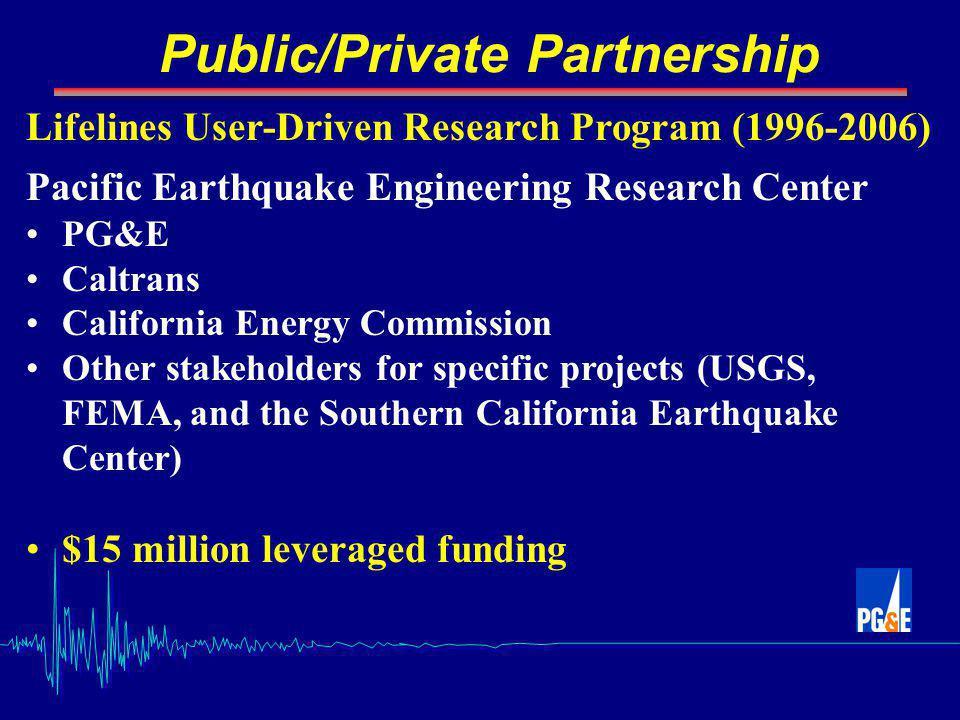 Nishenko 2006 San Andreas Fault Rupture Rodgers Creek Fault Rupture Hayward Fault Rupture Gas transmission Scenarios