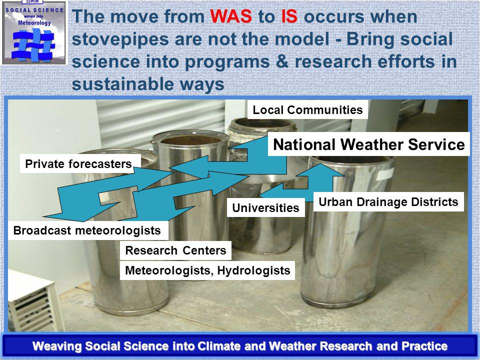 National Weather Service Private forecasters Local Communities The move from WAS to IS occurs when stovepipes are not the model - Bring social science into programs & research efforts in sustainable ways Meteorologists, Hydrologists Universities Research Centers Urban Drainage Districts Broadcast meteorologists