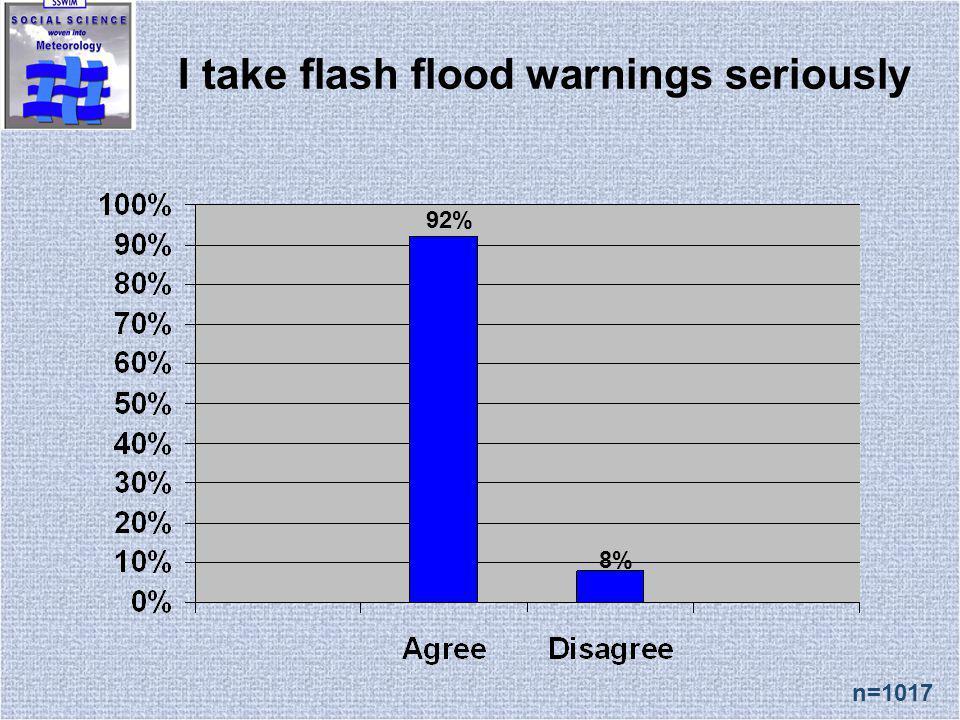 I take flash flood warnings seriously n=1017 92% 8%