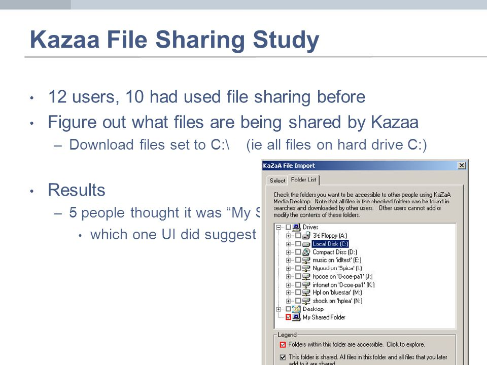 Kazaa File Sharing Study 12 users, 10 had used file sharing before Figure out what files are being shared by Kazaa –Download files set to C:\ (ie all files on hard drive C:) Results –5 people thought it was My Shared Folder which one UI did suggest
