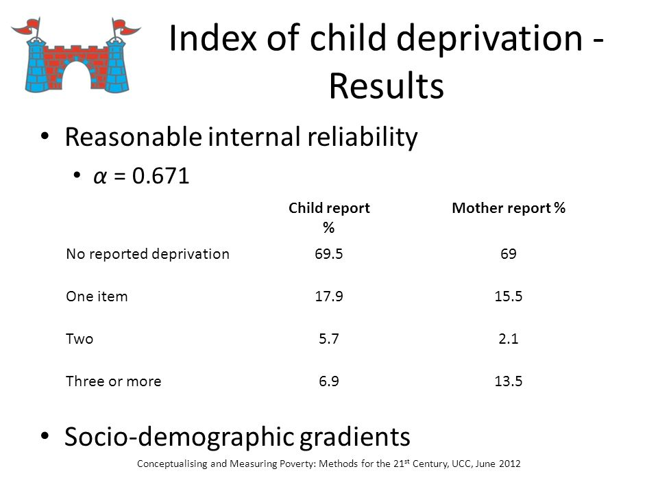 Index of child deprivation - Results Reasonable internal reliability α = 0.671 Socio-demographic gradients Conceptualising and Measuring Poverty: Meth