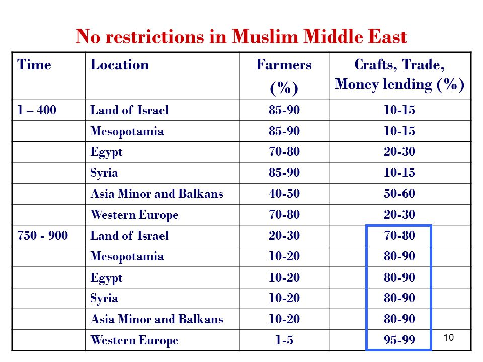 10 No restrictions in Muslim Middle East TimeLocationFarmers (%) Crafts, Trade, Money lending (%) 1 – 400Land of Israel85-9010-15 Mesopotamia85-9010-15 Egypt70-8020-30 Syria85-9010-15 Asia Minor and Balkans40-5050-60 Western Europe70-8020-30 750 - 900Land of Israel20-3070-80 Mesopotamia10-2080-90 Egypt10-2080-90 Syria10-2080-90 Asia Minor and Balkans10-2080-90 Western Europe1-595-99