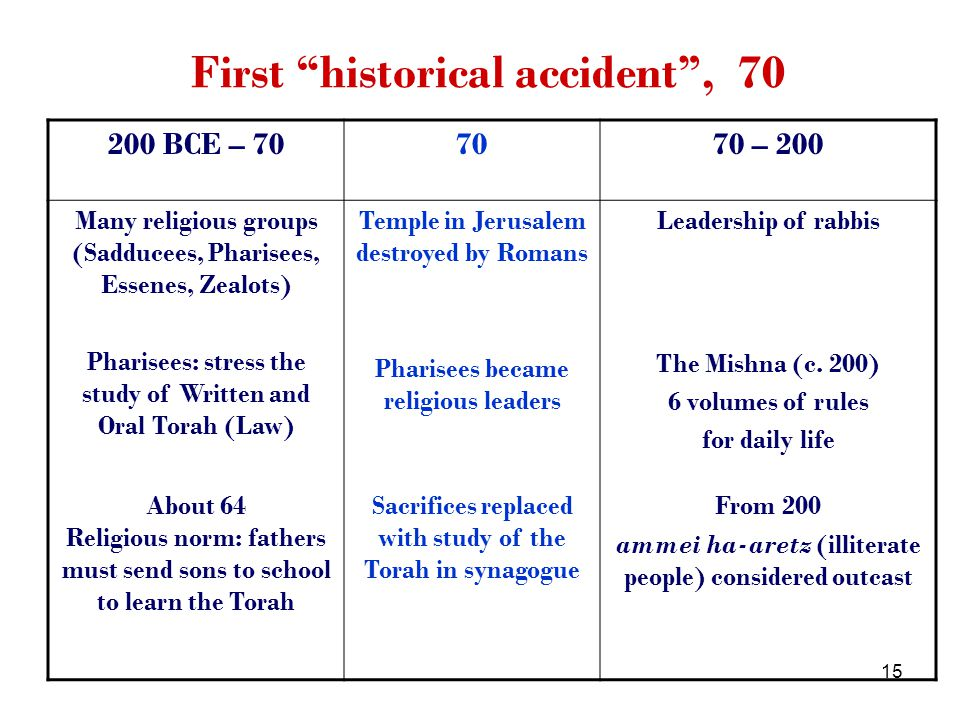 15 First historical accident, 70 200 BCE – 707070 – 200 Many religious groups (Sadducees, Pharisees, Essenes, Zealots) Pharisees: stress the study of Written and Oral Torah (Law) Temple in Jerusalem destroyed by Romans Pharisees became religious leaders Leadership of rabbis The Mishna (c.