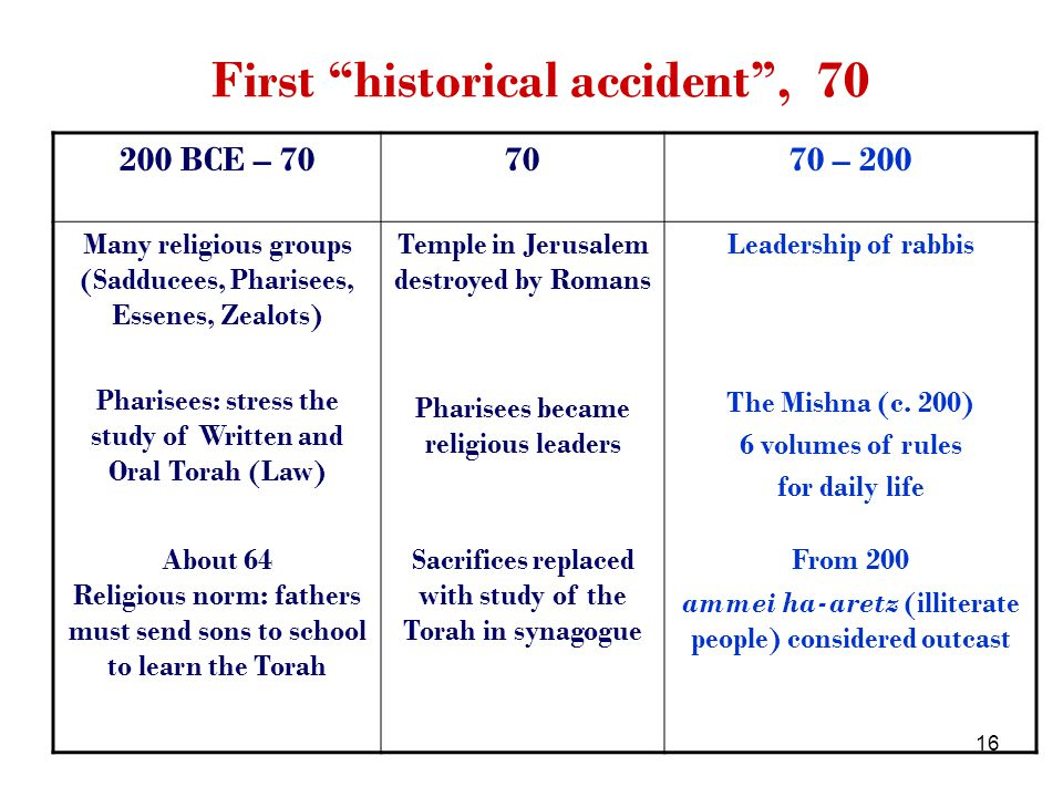 16 First historical accident, 70 200 BCE – 707070 – 200 Many religious groups (Sadducees, Pharisees, Essenes, Zealots) Pharisees: stress the study of Written and Oral Torah (Law) Temple in Jerusalem destroyed by Romans Pharisees became religious leaders Leadership of rabbis The Mishna (c.