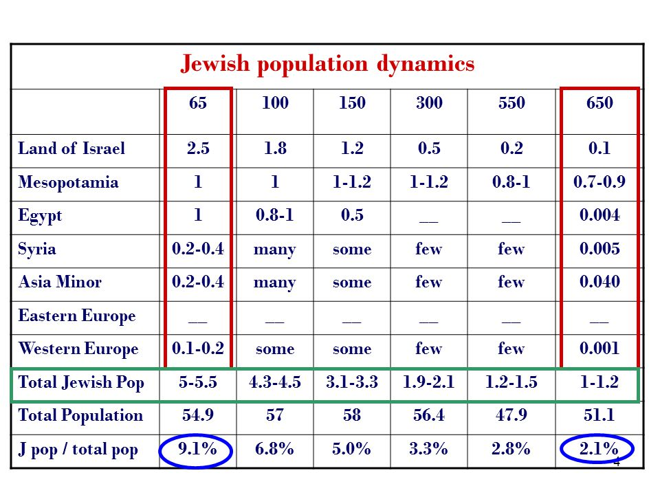 25 Testable implications on conversions and Jewish population dynamics At a given point in time: Heterogeneity among Jews (x, γ, θ, e ), some Jewish farmers do not educate their children and convert More conversions occur when aggregate economic conditions are bad (low w F, high τ rF ) and in small communities (high γ ) In the long-run, Judaism cannot survive in a subsistence farming society as Jewish farming population is decreasing.
