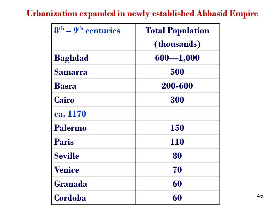 45 Urbanization expanded in newly established Abbasid Empire 8 th – 9 th centuriesTotal Population (thousands) Baghdad6001,000 Samarra500 Basra200-600 Cairo300 ca.