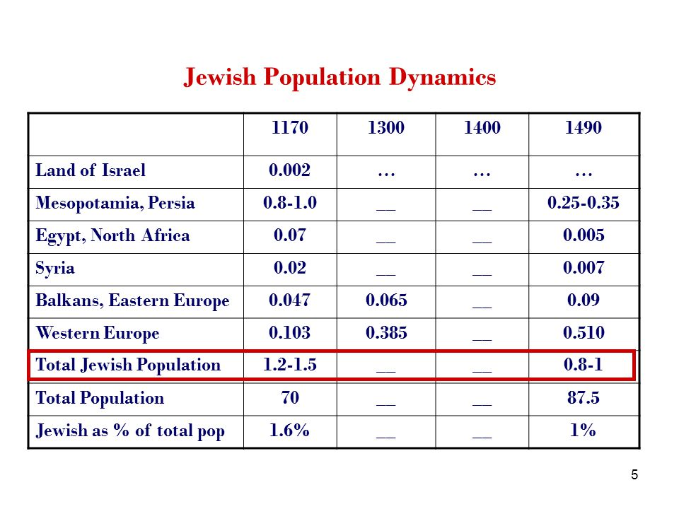 5 Jewish Population Dynamics 1170130014001490 Land of Israel0.002……… Mesopotamia, Persia0.8-1.0__ 0.25-0.35 Egypt, North Africa0.07__ 0.005 Syria0.02__ 0.007 Balkans, Eastern Europe0.0470.065__0.09 Western Europe0.1030.385__0.510 Total Jewish Population1.2-1.5__ 0.8-1 Total Population70__ 87.5 Jewish as % of total pop1.6%__ 1%