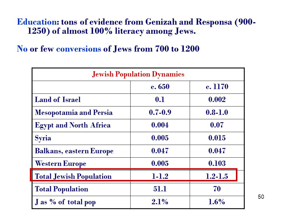 50 Education: tons of evidence from Genizah and Responsa (900- 1250) of almost 100% literacy among Jews.