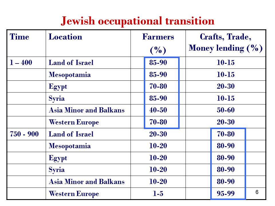 7 Ch.1 70 C.E. to 1492: How Many Jews Were There and Where and How Did They Live.