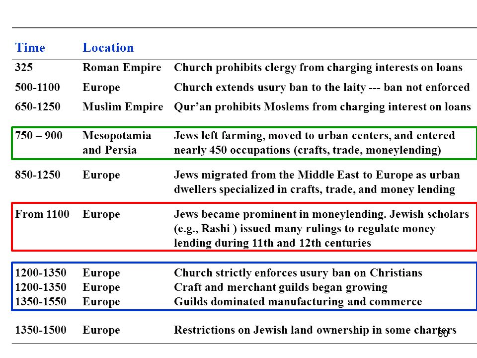 60 TimeLocation 325Roman EmpireChurch prohibits clergy from charging interests on loans 500-1100EuropeChurch extends usury ban to the laity --- ban not enforced 650-1250Muslim EmpireQuran prohibits Moslems from charging interest on loans 750 – 900Mesopotamia and Persia Jews left farming, moved to urban centers, and entered nearly 450 occupations (crafts, trade, moneylending) 850-1250EuropeJews migrated from the Middle East to Europe as urban dwellers specialized in crafts, trade, and money lending From 1100EuropeJews became prominent in moneylending.