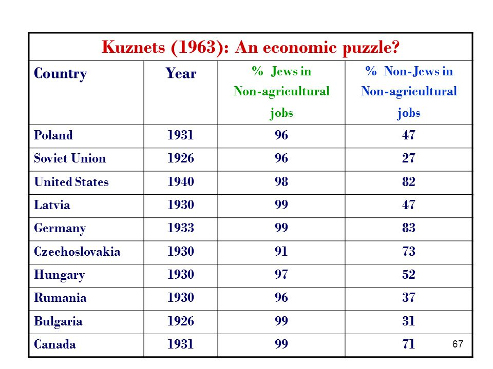 67 Kuznets (1963): An economic puzzle.
