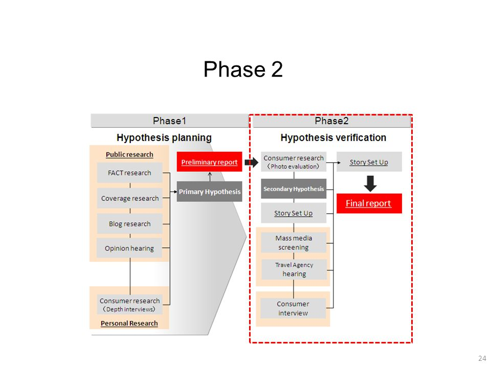 24 Phase 2