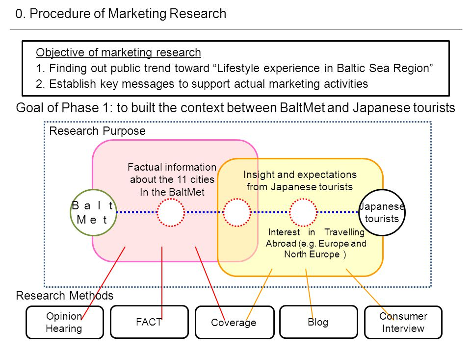 Research results Common reasons to select the photo -Fascinated by photos which can give you an image being the place -Fascinated by contents linked to ones hobbies, interests and experiences Main travel contents that Japanese travelers need for travel destination -Local cuisine (Food) -Goods that can only be purchased at the cities (Shopping) -Interaction with the locals (Activities) -Streets that gives you an image of the local lifestyle (scenery) Evaluation for 11 BaltMet Cities -Two respondents were interested with the plan that can experience the lifestyle.