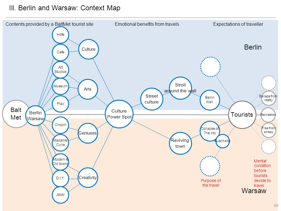 Ill. Berlin and Warsaw: Context Map Geniuses Art Studios Madame Curie Chopin D.I.Y.